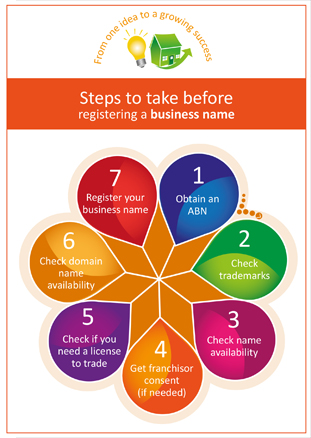 ASIC steps for registering a business name