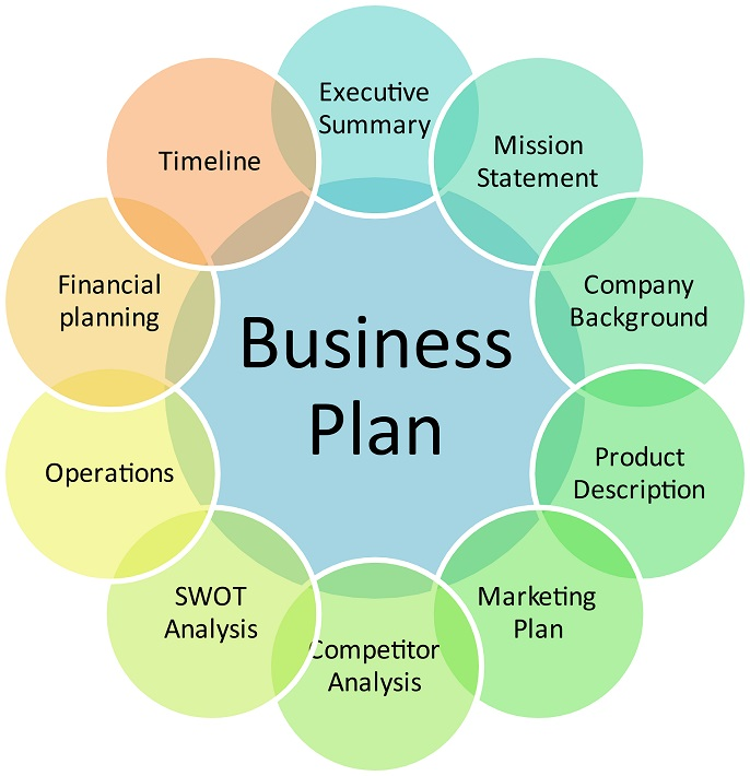 What goes into a business plan