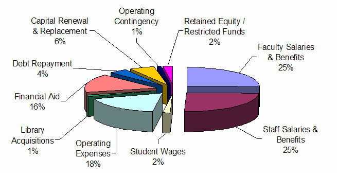 small business expenses pie chart