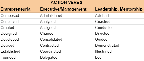 resume-action-verbs